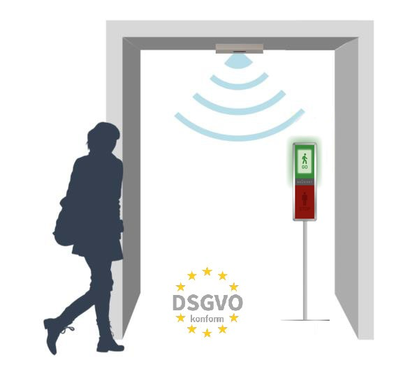 GoVivet Kundenampel und Zutrittskontrolle